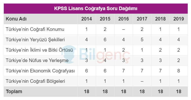KPSS Lisans Coğrafya Soru Dağılımı